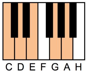 pianotangenter der tonene C, D, E, G, A er merket