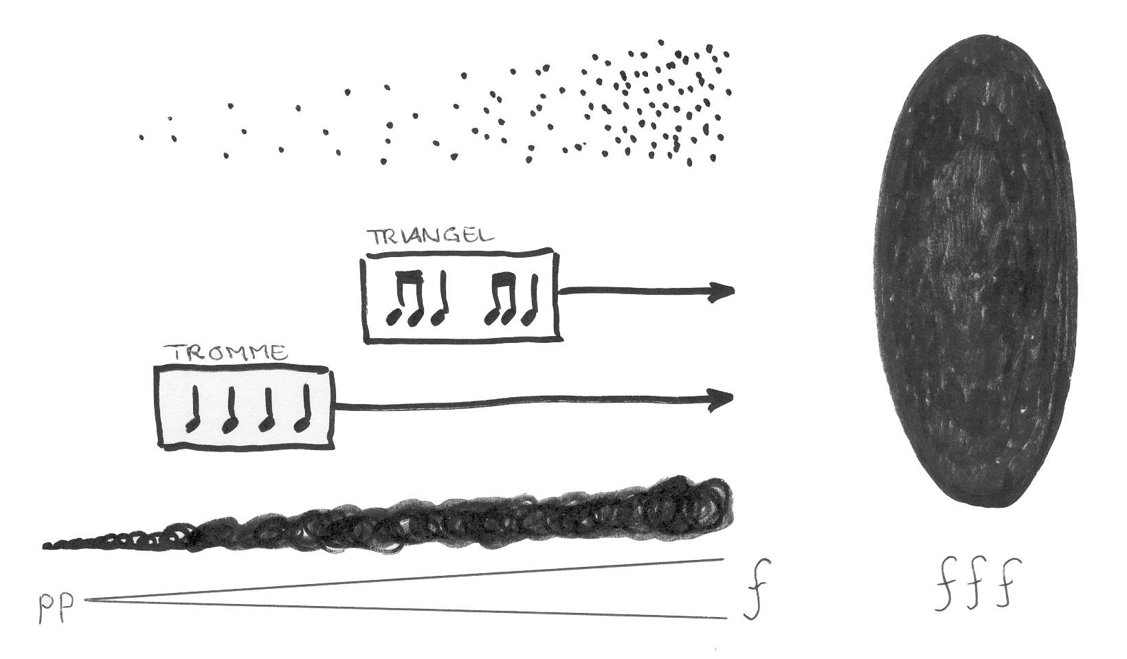 Eksempel På Grafisk Notasjon Som Kombinerer Tegninger, Tekst Og Noter