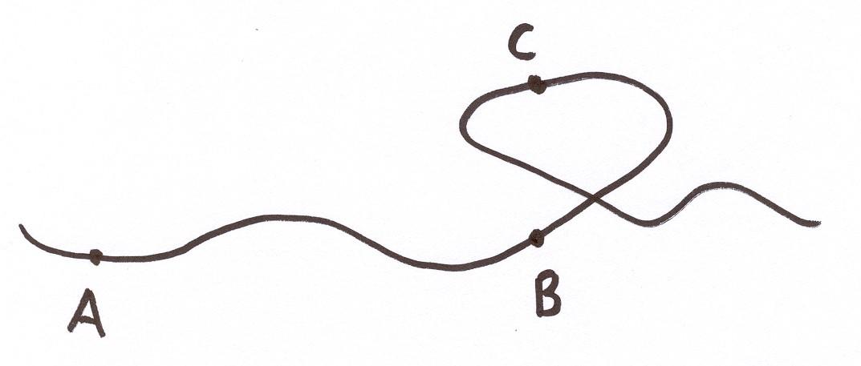 Linje Med Tre Punker, A, B Og C. B Og C Står Vertikalt Over Hverandre Der Linjen Går I En Løkke.