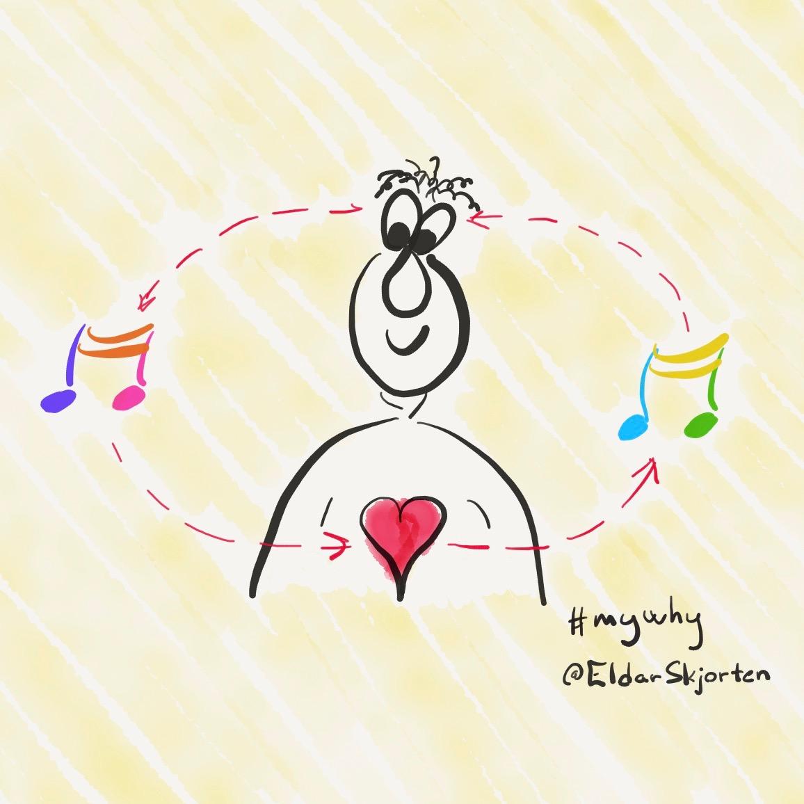 Musikk Binder Sammen Hjerne & Hjerte - Intellekt & Følelser - Inntrykk & Uttrykk